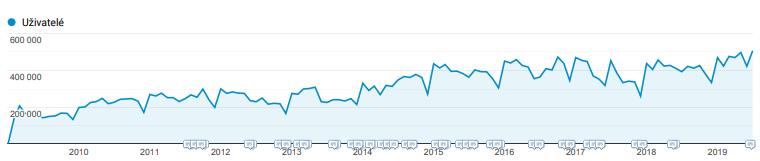 Statistika vývoje návštěvnosti – unikátní uživatelé měsíčně 2009 – 2019
