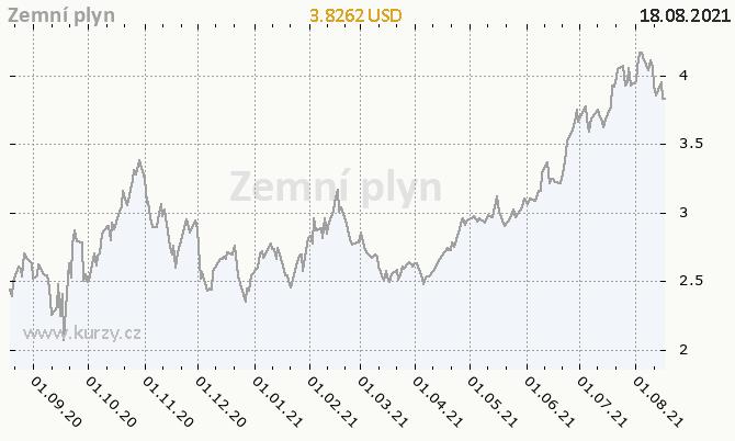 Tabulka: Vývoj ceny plynu za poslední rok (Zdroj: Kurzy.cz)